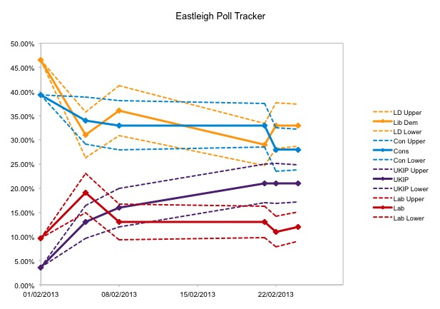 Eastleigh Margins of Error