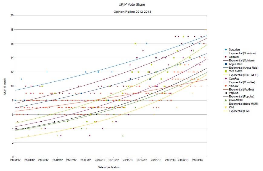 Poll Tracker Chart 2
