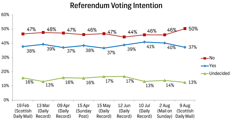 Survation-Scottish-Referendum-Voting-Intention-Polls