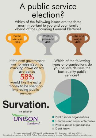 Unison Scotland Infographic v3