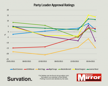 approval ratings change 9 april