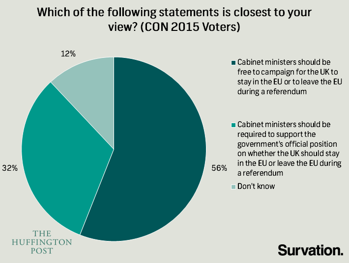 Cab Mins Brexit (Con Voters)