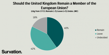 EU Referendum Poll Results