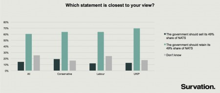 NATS voting intention