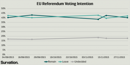 EU Referendum Poll Tracker