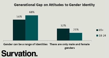 age gender ident