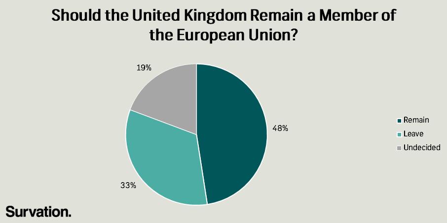 EU Ref Phone poll