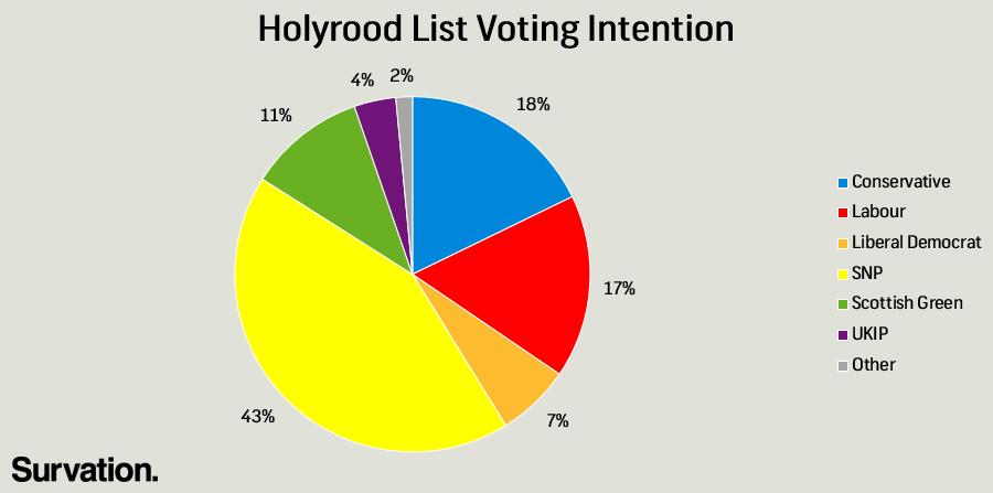 Holyrood list VI