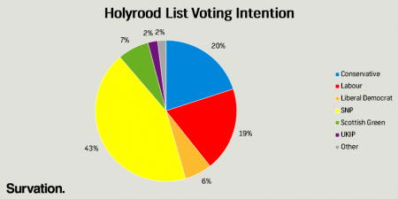 Holyrood List VI May