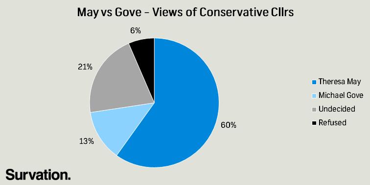 May vs Gove