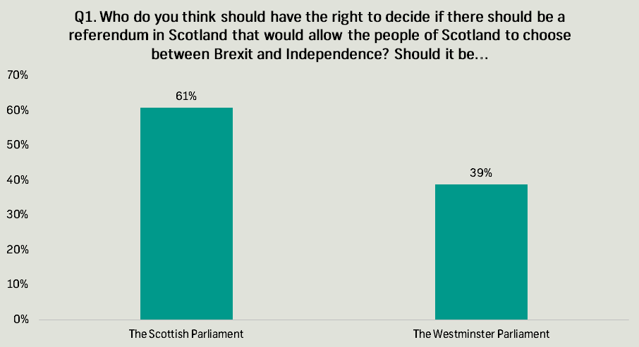 independence referendum q1
