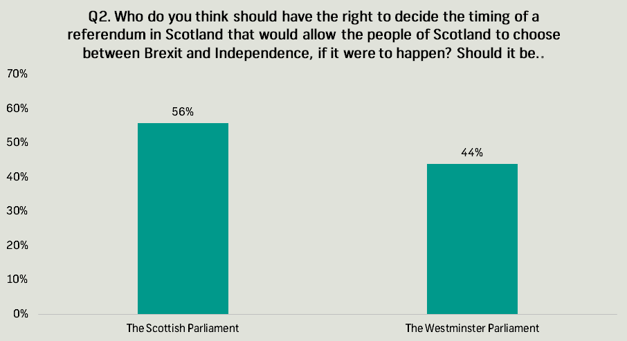 independence referendum q2